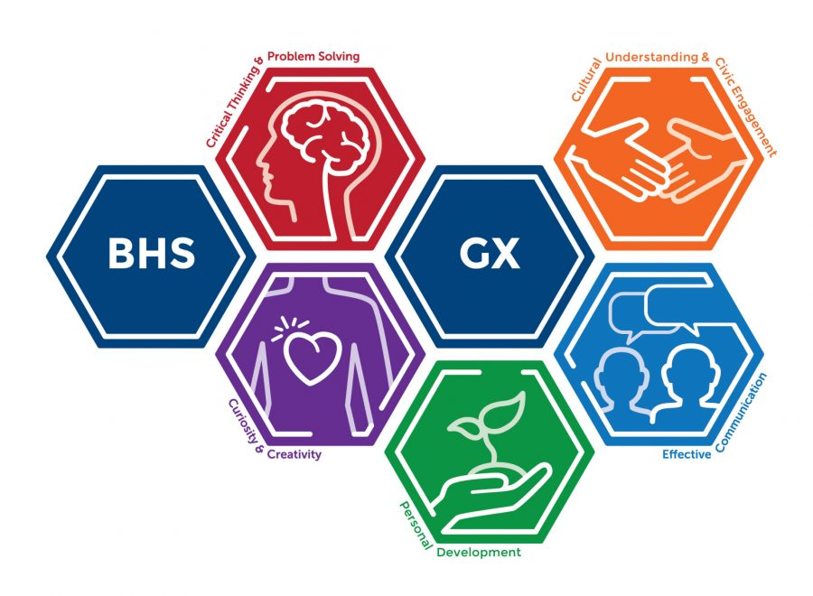 Proficiencies are based off the BHS graduate expectations of critical thinking and problem solving, curiosity and creativity, personal development, cultural understanding and civic engagement.